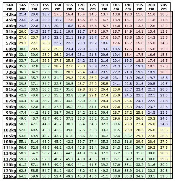 Bmi, ideálna váha - tabuľka